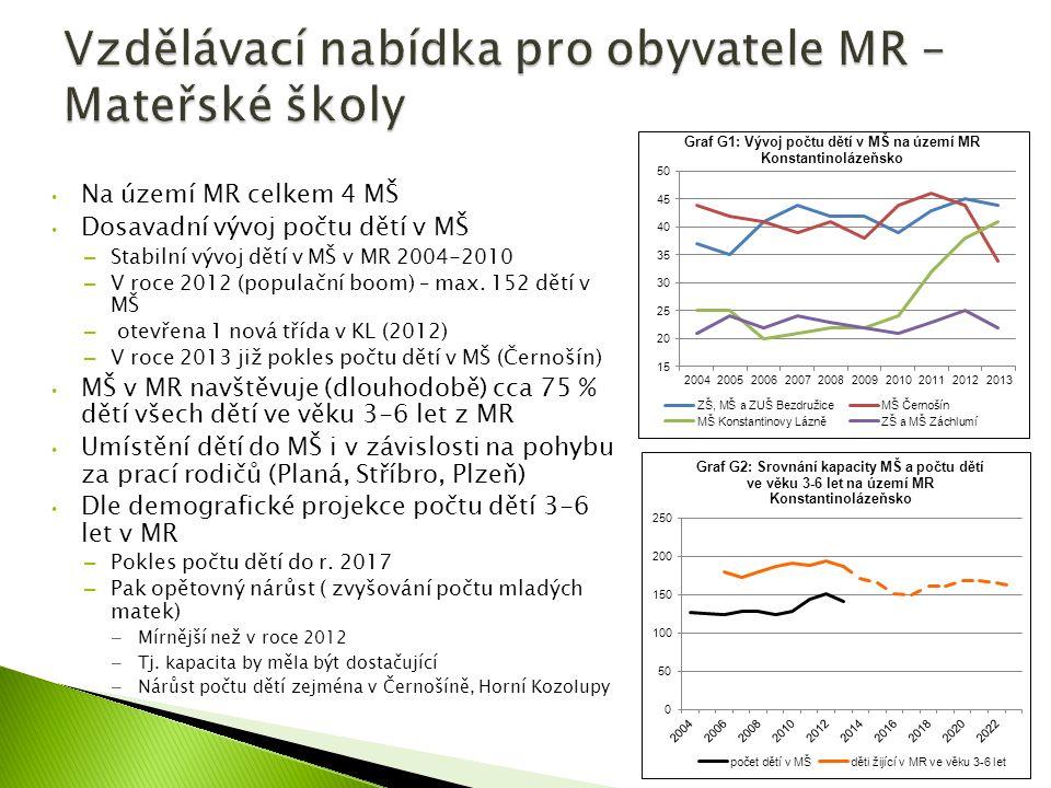 Na území MR celkem 4 MŠ Dosavadní vývoj počtu dětí v MŠ – Stabilní vývoj dětí v MŠ v MR 2004-2010 – V roce 2012 (populační boom) – max.