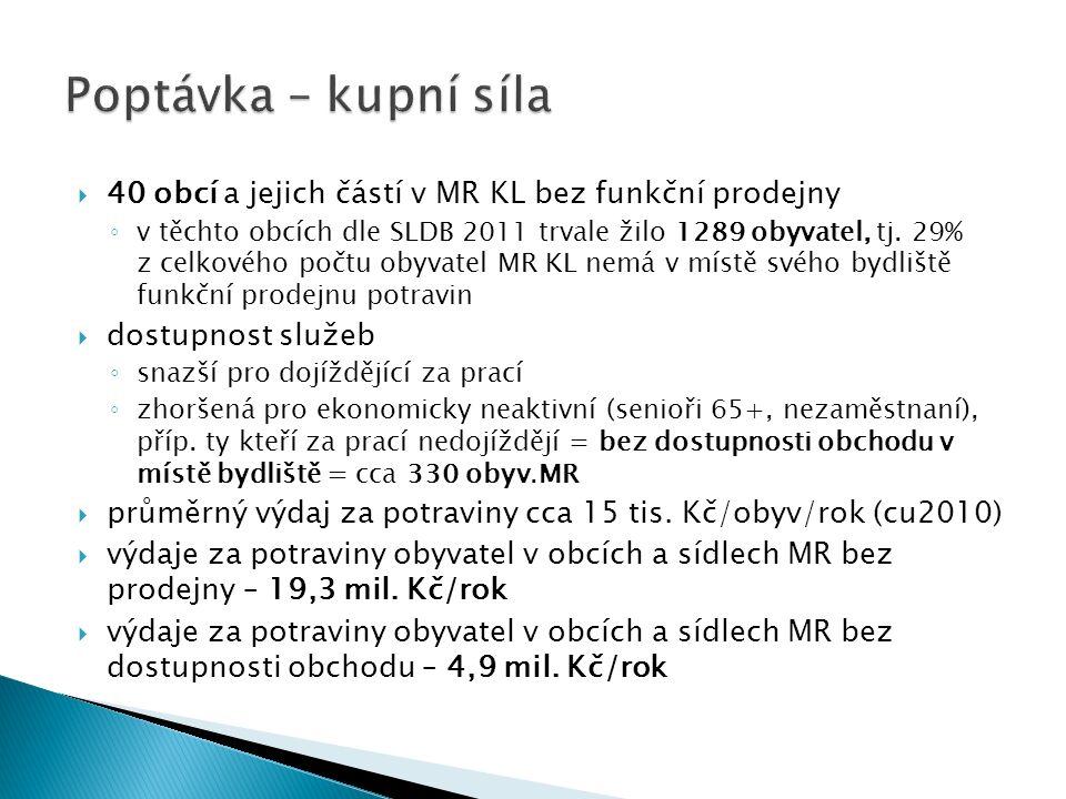  40 obcí a jejich částí v MR KL bez funkční prodejny ◦ v těchto obcích dle SLDB 2011 trvale žilo 1289 obyvatel, tj.
