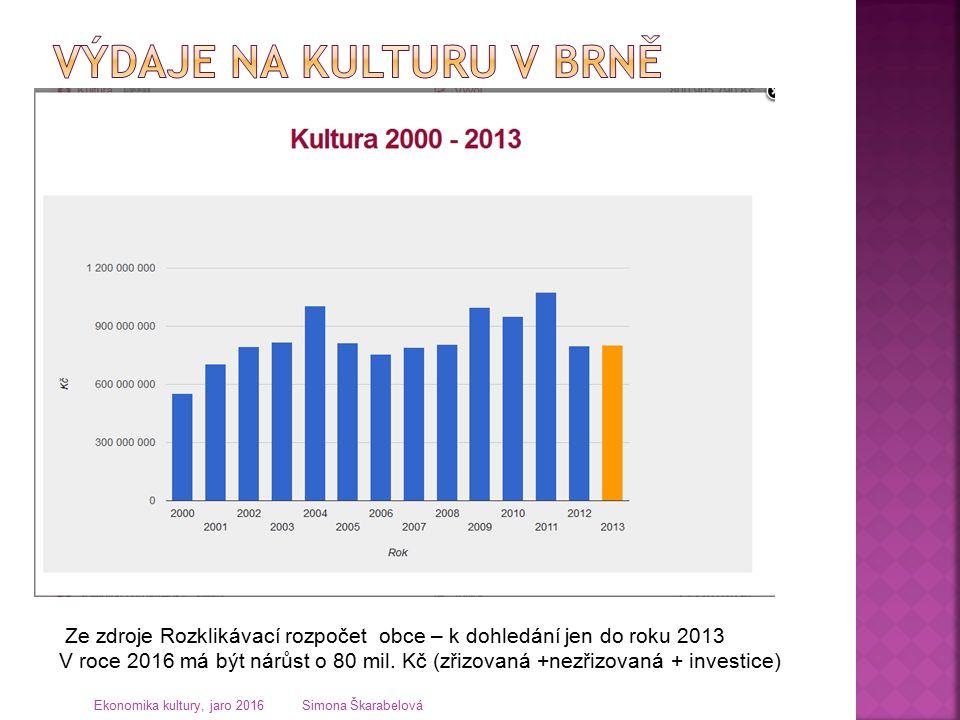 Ze zdroje Rozklikávací rozpočet obce – k dohledání jen do roku 2013 V roce 2016 má být nárůst o 80 mil.