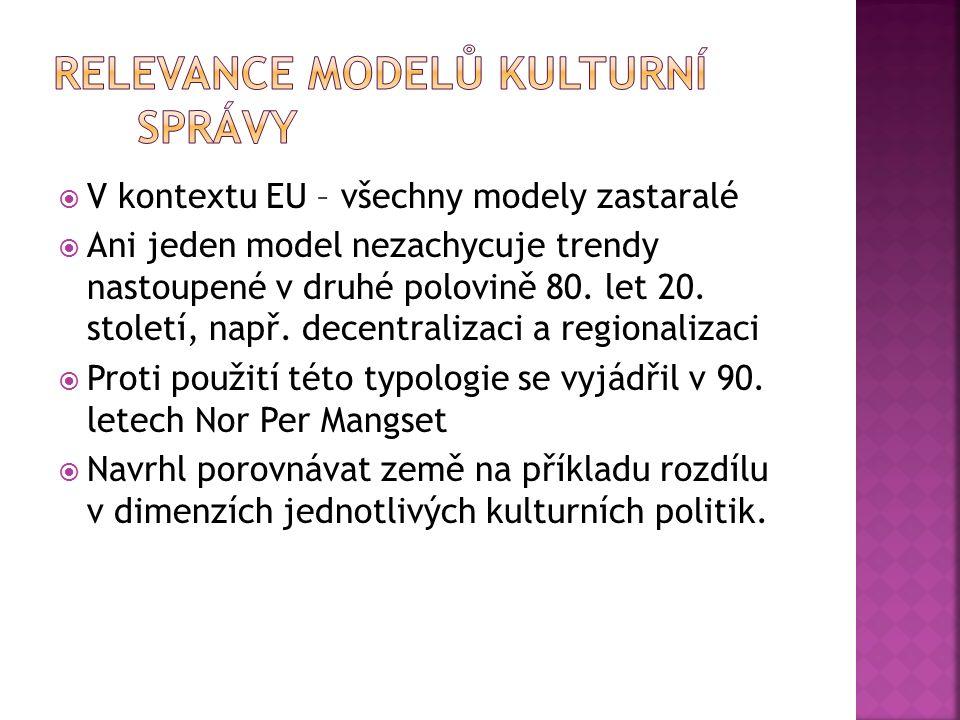  V kontextu EU – všechny modely zastaralé  Ani jeden model nezachycuje trendy nastoupené v druhé polovině 80.