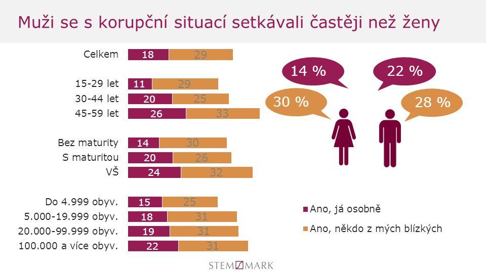 Muži se s korupční situací setkávali častěji než ženy 14 % 22 % 30 %28 %