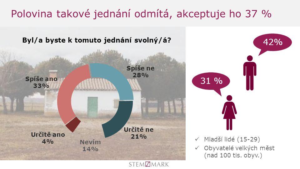 Polovina takové jednání odmítá, akceptuje ho 37 % 31 % 42% Mladší lidé (15-29) Obyvatelé velkých měst (nad 100 tis.