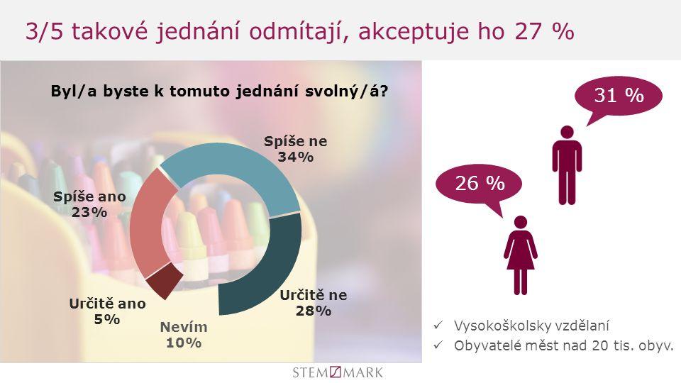 3/5 takové jednání odmítají, akceptuje ho 27 % 26 % 31 % Vysokoškolsky vzdělaní Obyvatelé měst nad 20 tis.