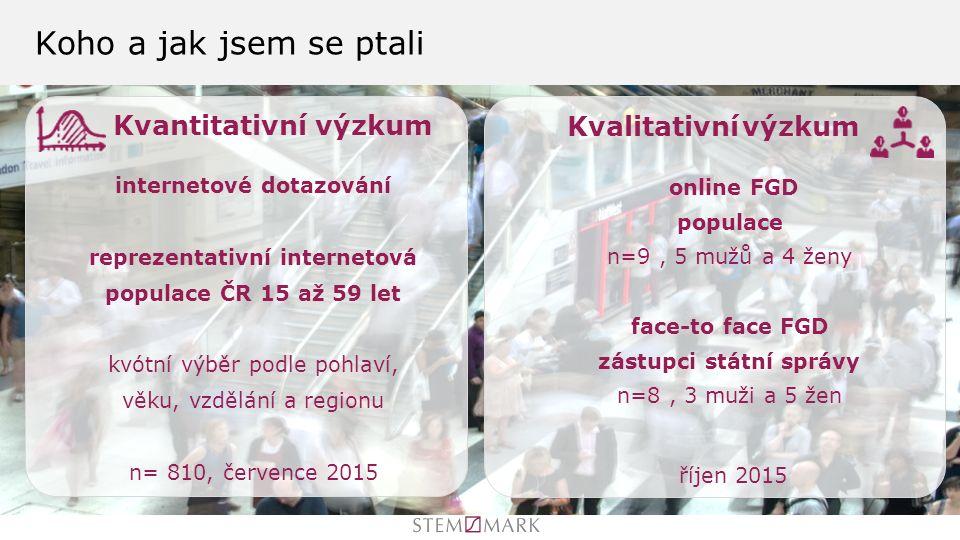 online FGD populace n=9, 5 mužů a 4 ženy face-to face FGD zástupci státní správy n=8, 3 muži a 5 žen říjen 2015 Koho a jak jsem se ptali Kvantitativní výzkum Kvalitativní výzkum internetové dotazování reprezentativní internetová populace ČR 15 až 59 let kvótní výběr podle pohlaví, věku, vzdělání a regionu n= 810, července 2015