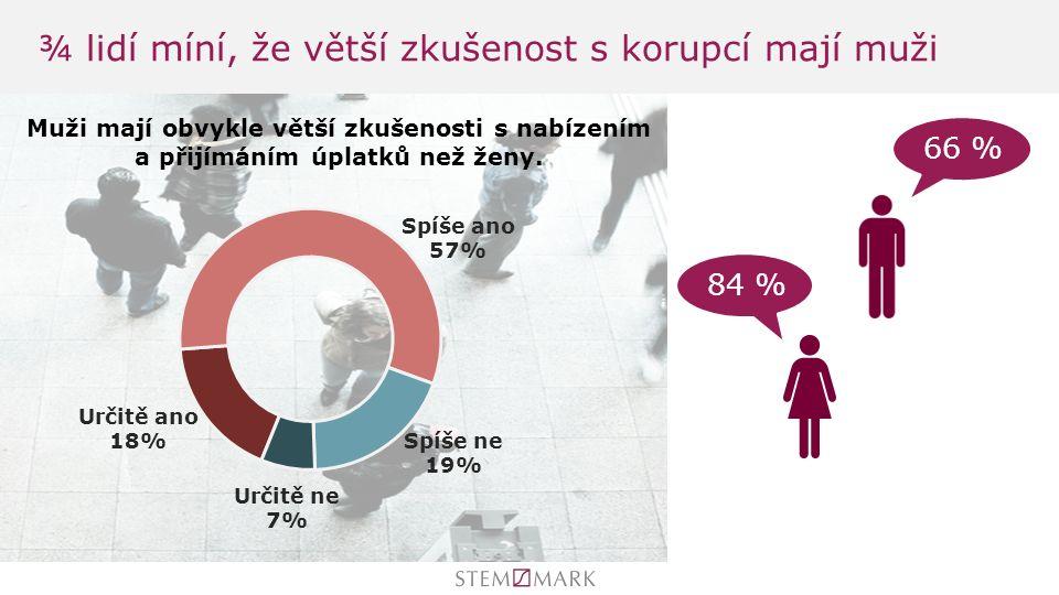 ¾ lidí míní, že větší zkušenost s korupcí mají muži 84 % 66 %