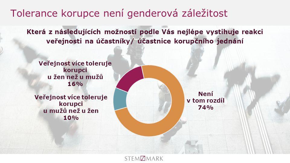 Tolerance korupce není genderová záležitost Která z následujících možností podle Vás nejlépe vystihuje reakci veřejnosti na účastníky/ účastnice korupčního jednání