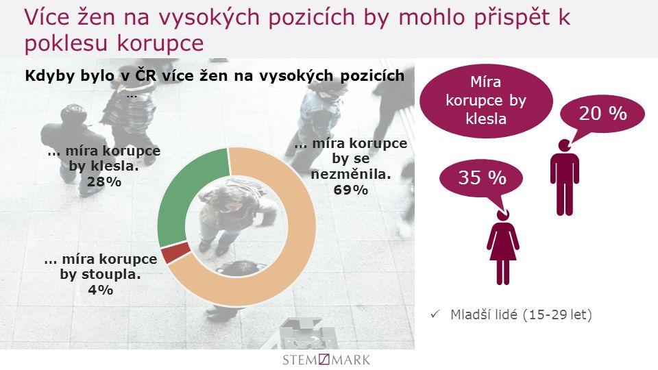 Více žen na vysokých pozicích by mohlo přispět k poklesu korupce 35 % 20 % Kdyby bylo v ČR více žen na vysokých pozicích Míra korupce by klesla Mladší lidé (15-29 let)