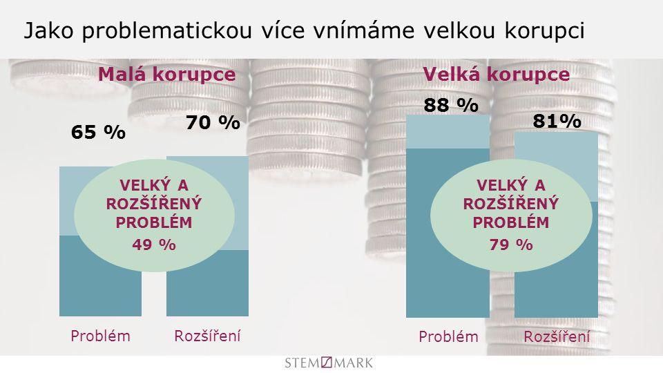 Jako problematickou více vnímáme velkou korupci VELKÝ A ROZŠÍŘENÝ PROBLÉM 49 % VELKÝ A ROZŠÍŘENÝ PROBLÉM 79 %