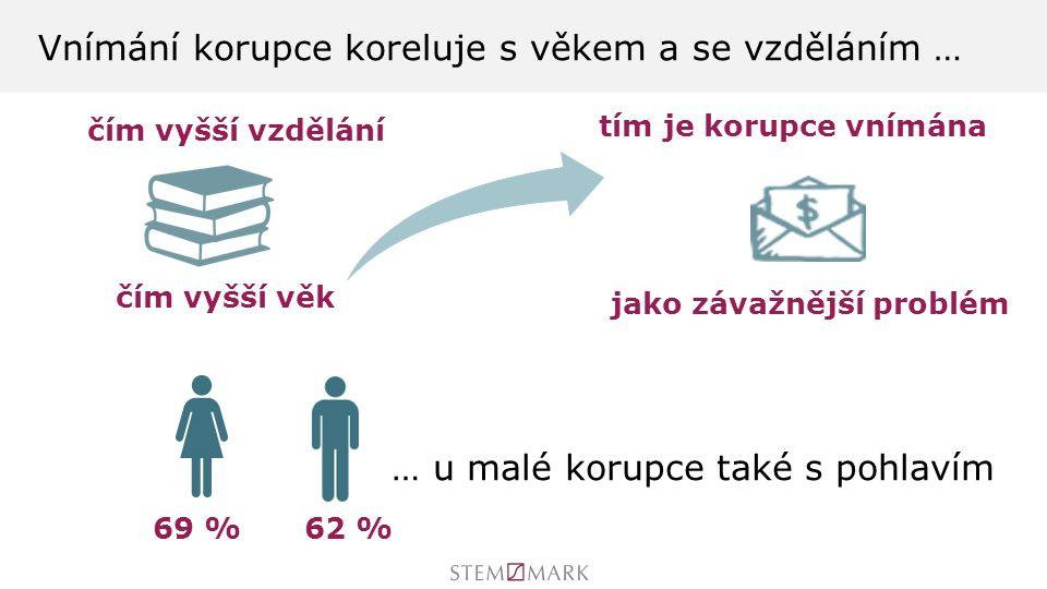 Vnímání korupce koreluje s věkem a se vzděláním … 69 %62 % čím vyšší vzdělání čím vyšší věk … u malé korupce také s pohlavím tím je korupce vnímána jako závažnější problém