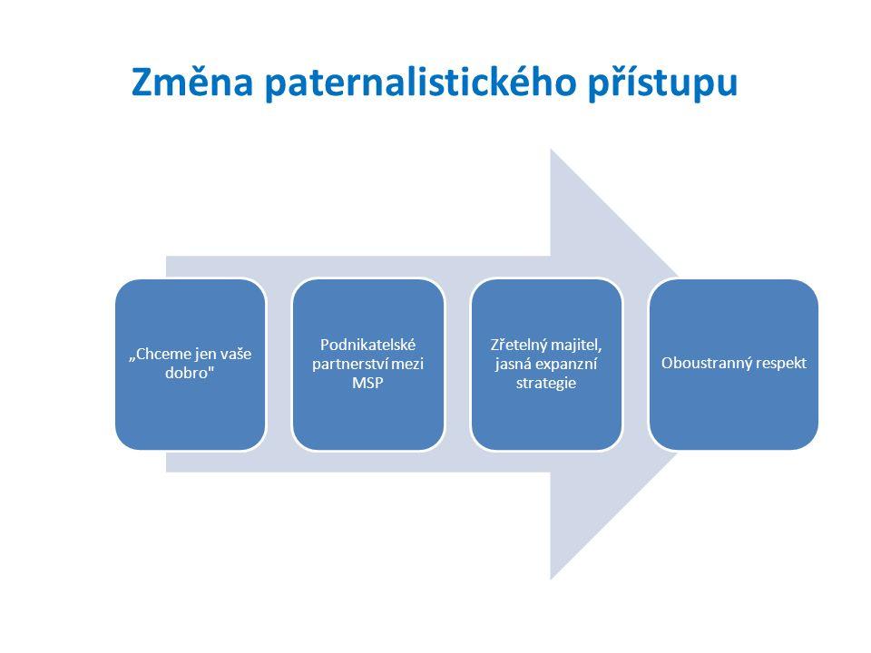 """Změna paternalistického přístupu """"Chceme jen vaše dobro Podnikatelské partnerství mezi MSP Zřetelný majitel, jasná expanzní strategie Oboustranný respekt"""