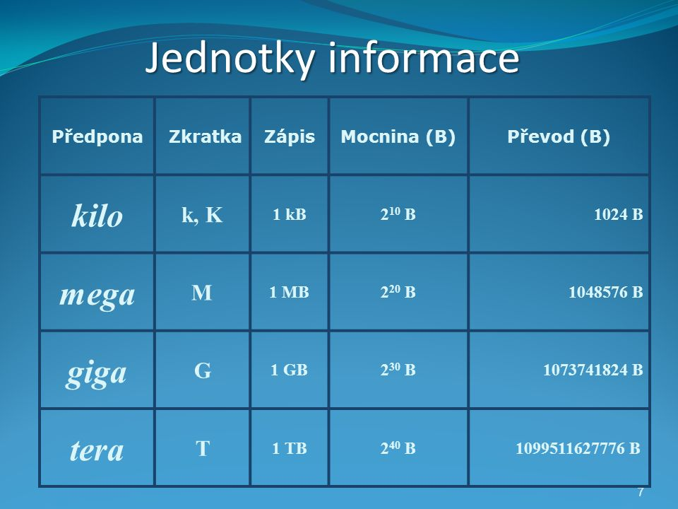 7 7 Jednotky informace Předpona ZkratkaZápisMocnina (B)Převod (B) kilo k, K 1 kB2 10 B1024 B mega M 1 MB2 20 B1048576 B giga G 1 GB2 30 B1073741824 B tera T 1 TB2 40 B 1099511627776 B