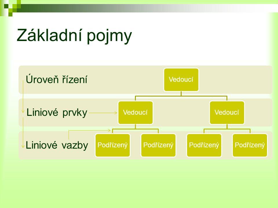 Základní pojmy Liniové vazby Liniové prvky Úroveň řízení Vedoucí Podřízený VedoucíPodřízený