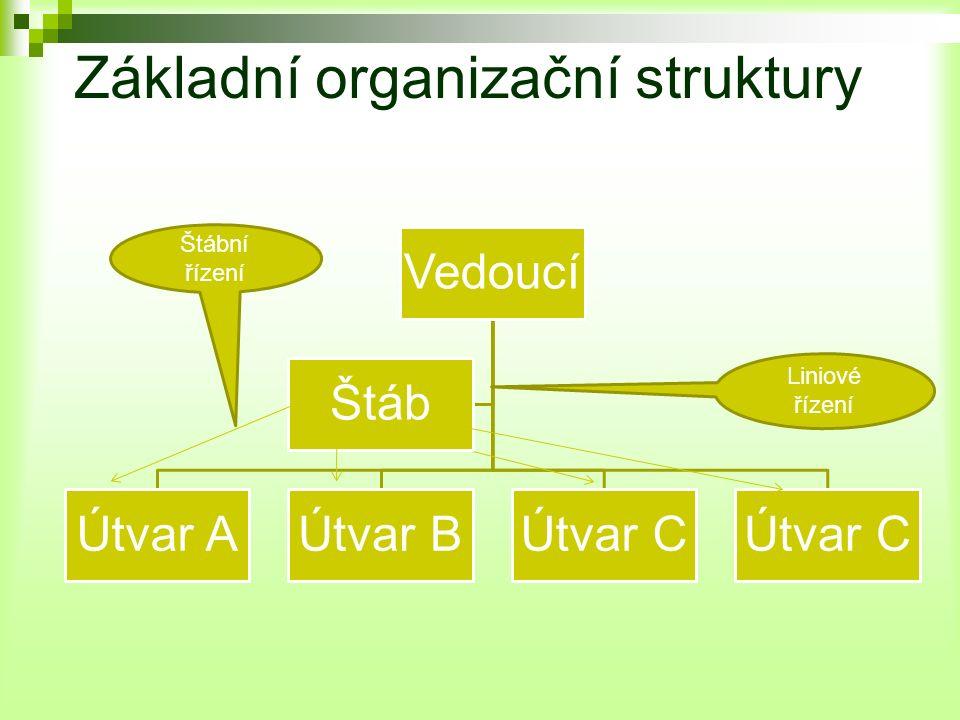 Základní organizační struktury Vedoucí Útvar AÚtvar BÚtvar C Štáb Liniové řízení Štábní řízení