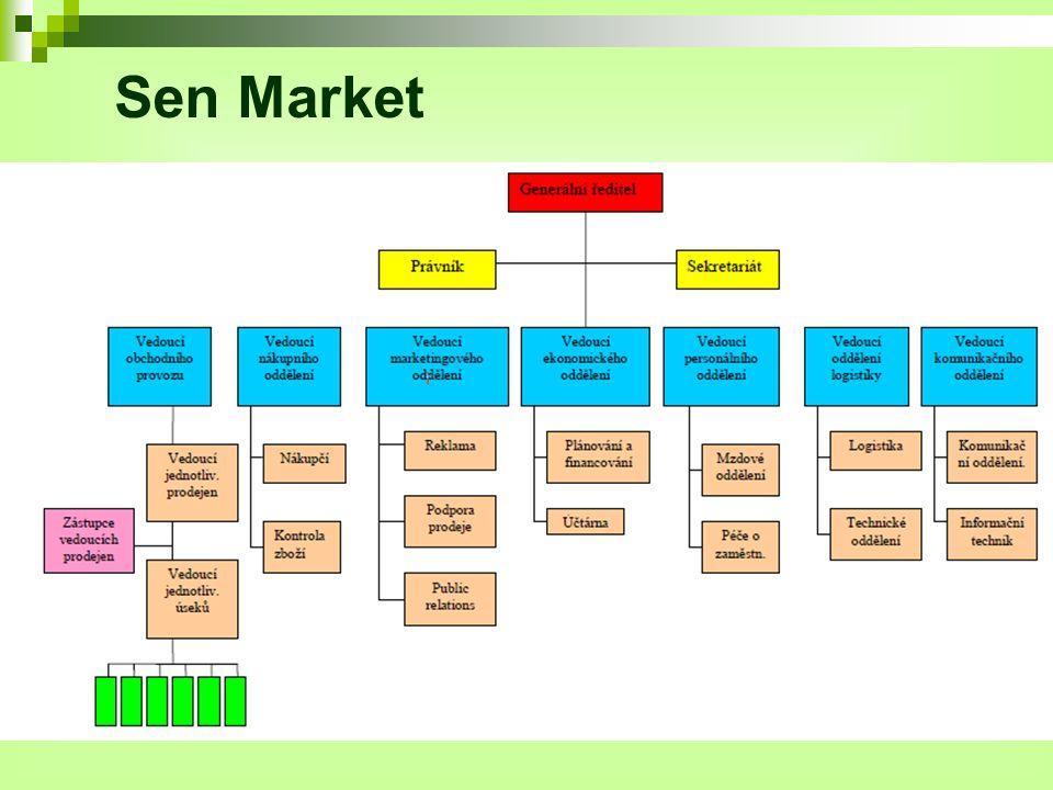 Sen Market