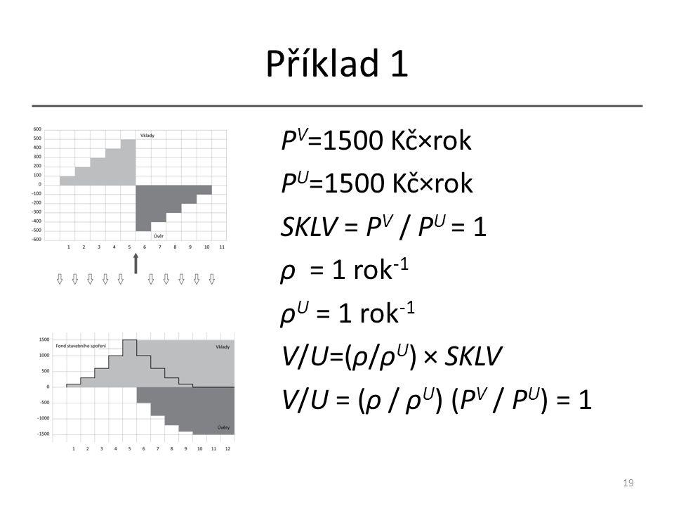 Příklad 1 P V =1500 Kč×rok P U =1500 Kč×rok SKLV = P V / P U = 1 ρ = 1 rok -1 ρ U = 1 rok -1 V/U=(ρ/ρ U ) × SKLV V/U = (ρ / ρ U ) (P V / P U ) = 1 19