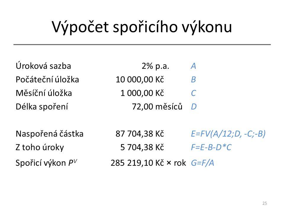 Výpočet spořicího výkonu 25 Úroková sazba2% p.a.A Počáteční úložka10 000,00 KčB Měsíční úložka1 000,00 KčC Délka spoření72,00 měsícůD Naspořená částka87 704,38 KčE=FV(A/12;D, -C;-B) Z toho úroky5 704,38 KčF=E-B-D*C Spořicí výkon P V 285 219,10 Kč × rokG=F/A