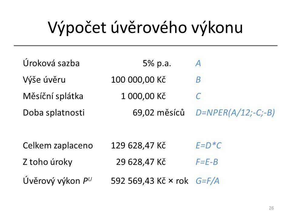 Výpočet úvěrového výkonu 26 Úroková sazba5% p.a.A Výše úvěru100 000,00 KčB Měsíční splátka1 000,00 KčC Doba splatnosti69,02 měsícůD=NPER(A/12;-C;-B) Celkem zaplaceno129 628,47 KčE=D*C Z toho úroky29 628,47 KčF=E-B Úvěrový výkon P U 592 569,43 Kč × rokG=F/A