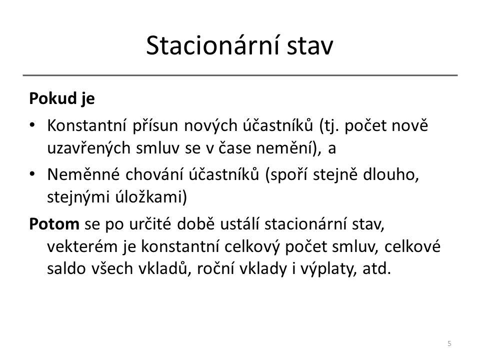 Stacionární stav Pokud je Konstantní přísun nových účastníků (tj.