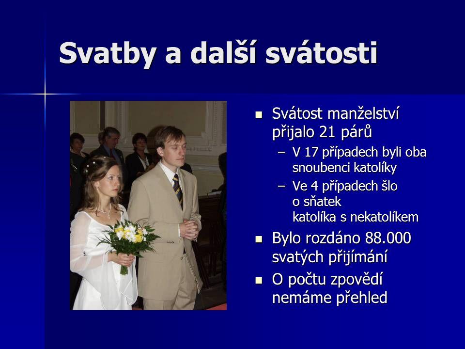 Svatby a další svátosti Svátost manželství přijalo 21 párů Svátost manželství přijalo 21 párů –V 17 případech byli oba snoubenci katolíky –Ve 4 případ
