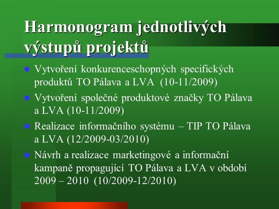 Harmonogram jednotlivých výstupů projektů Vytvoření konkurenceschopných specifických produktů TO Pálava a LVA (10-11/2009) Vytvoření společné produktové značky TO Pálava a LVA (10-11/2009) Realizace informačního systému – TIP TO Pálava a LVA (12/2009-03/2010) Návrh a realizace marketingové a informační kampaně propagující TO Pálava a LVA v období 2009 – 2010 (10/2009-12/2010)