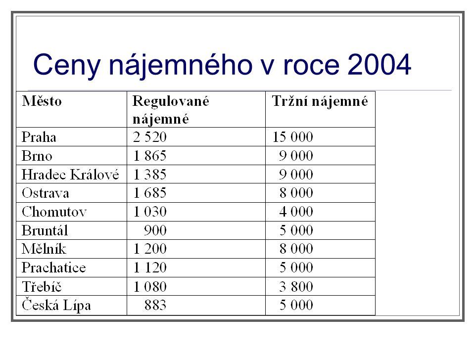 Ceny nájemného v roce 2004