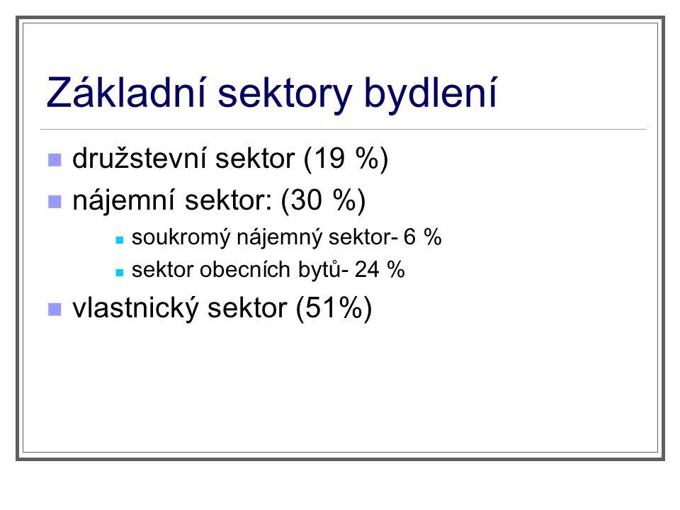 Základní sektory bydlení družstevní sektor (1 9 %) nájemní sektor: (30 %) soukromý nájemný sektor- 6 % sektor obecních bytů- 24 % vlastnický sektor ( 51 %)