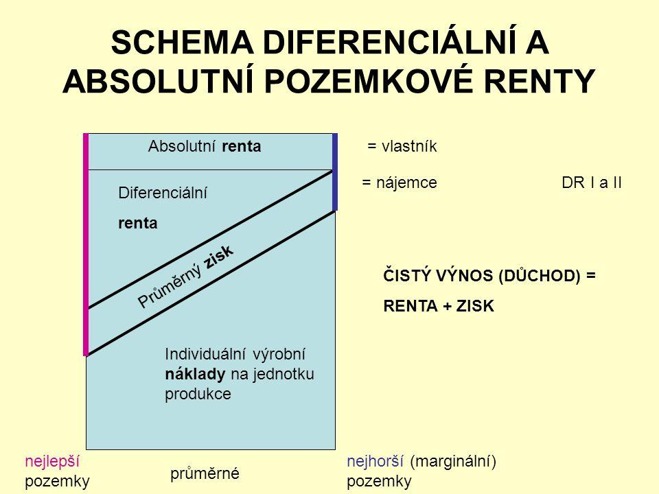 SCHEMA DIFERENCIÁLNÍ A ABSOLUTNÍ POZEMKOVÉ RENTY Absolutní renta Diferenciální renta Průměrný zisk Individuální výrobní náklady na jednotku produkce nejlepší pozemky průměrné nejhorší (marginální) pozemky = vlastník = nájemce DR I a II ČISTÝ VÝNOS (DŮCHOD) = RENTA + ZISK