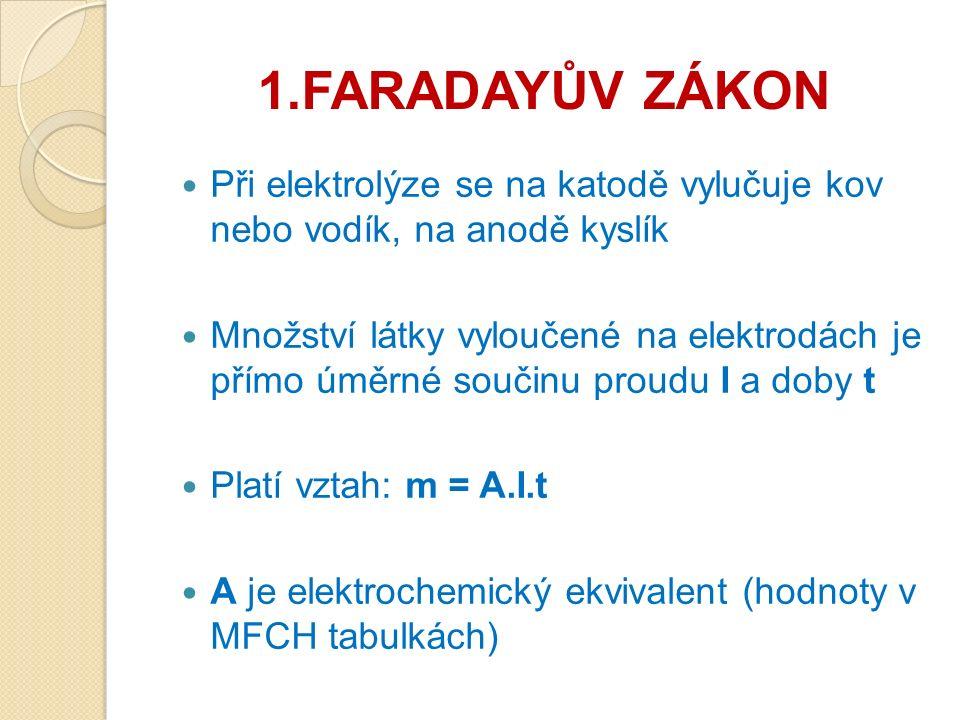 1.FARADAYŮV ZÁKON Při elektrolýze se na katodě vylučuje kov nebo vodík, na anodě kyslík Množství látky vyloučené na elektrodách je přímo úměrné součinu proudu I a doby t Platí vztah: m = A.I.t A je elektrochemický ekvivalent (hodnoty v MFCH tabulkách)
