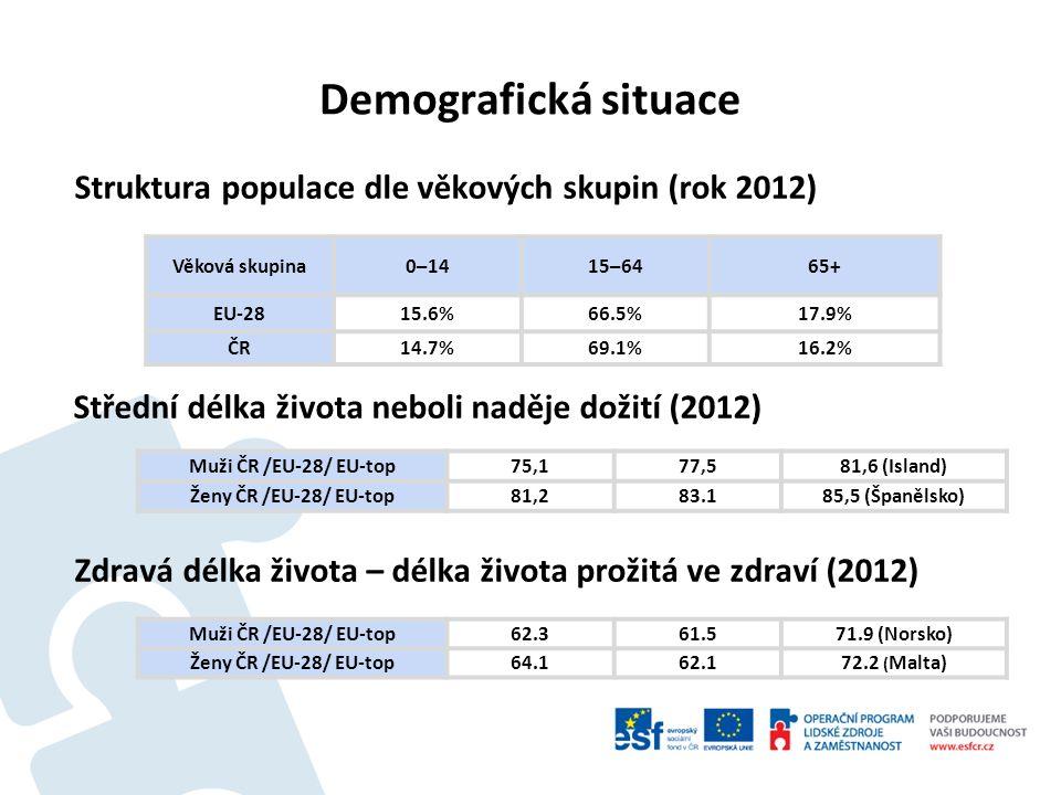 Demografická situace Struktura populace dle věkových skupin (rok 2012) Střední délka života neboli naděje dožití (2012) Zdravá délka života – délka života prožitá ve zdraví (2012) Věková skupina0–1415–6465+ EU-2815.6%66.5%17.9% ČR14.7%69.1%16.2% Muži ČR /EU-28/ EU-top62.361.571.9 (Norsko) Ženy ČR /EU-28/ EU-top64.162.172.2 ( Malta) Muži ČR /EU-28/ EU-top75,177,581,6 (Island) Ženy ČR /EU-28/ EU-top81,283.185,5 (Španělsko)