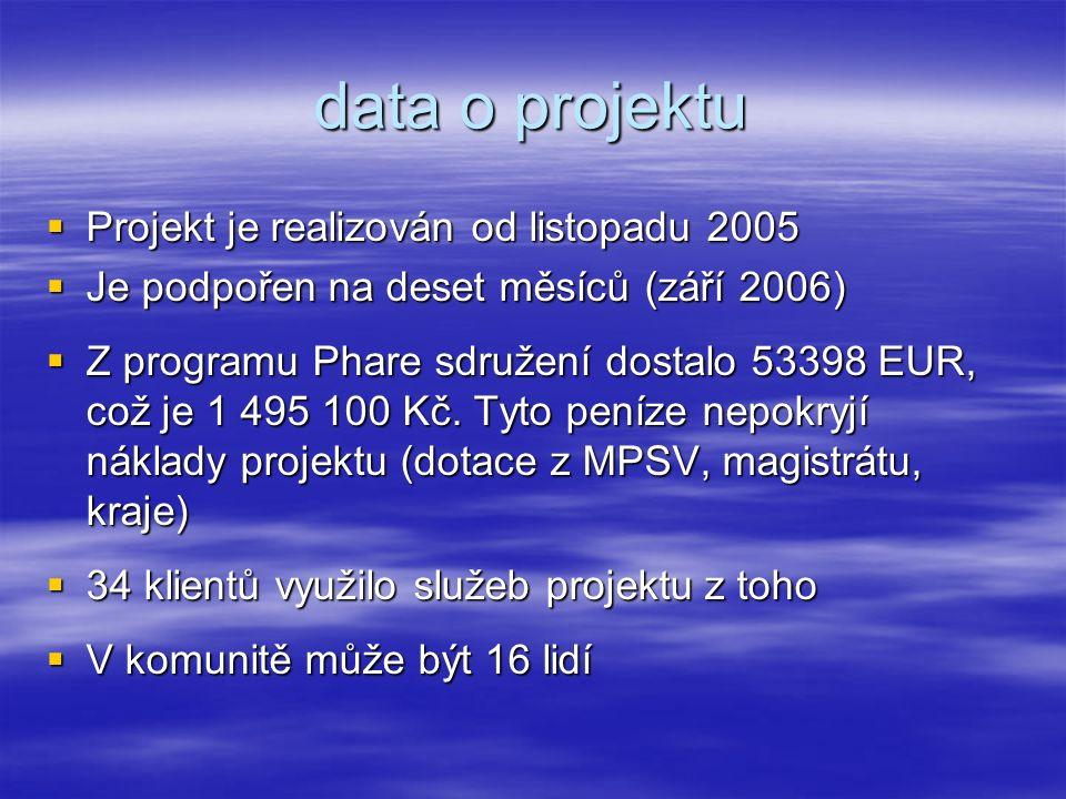 data o projektu  Projekt je realizován od listopadu 2005  Je podpořen na deset měsíců (září 2006)  Z programu Phare sdružení dostalo 53398 EUR, což je 1 495 100 Kč.