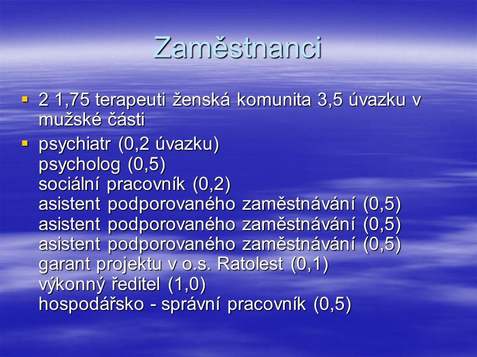Zaměstnanci  2 1,75 terapeuti ženská komunita 3,5 úvazku v mužské části  psychiatr (0,2 úvazku) psycholog (0,5) sociální pracovník (0,2) asistent podporovaného zaměstnávání (0,5) asistent podporovaného zaměstnávání (0,5) asistent podporovaného zaměstnávání (0,5) garant projektu v o.s.