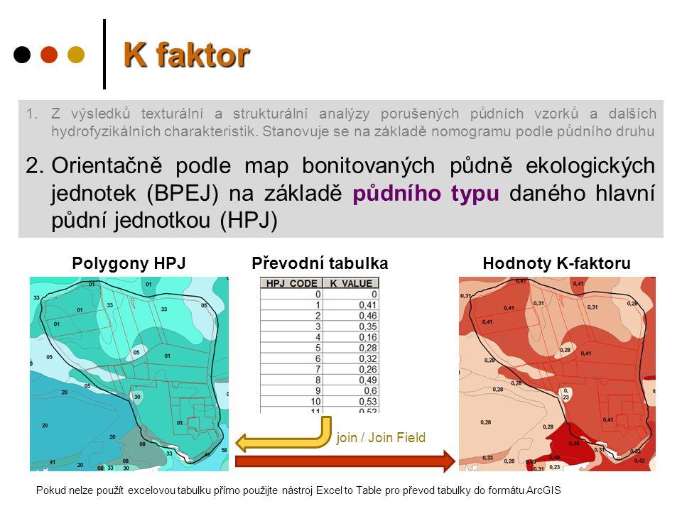 1.Z výsledků texturální a strukturální analýzy porušených půdních vzorků a dalších hydrofyzikálních charakteristik.