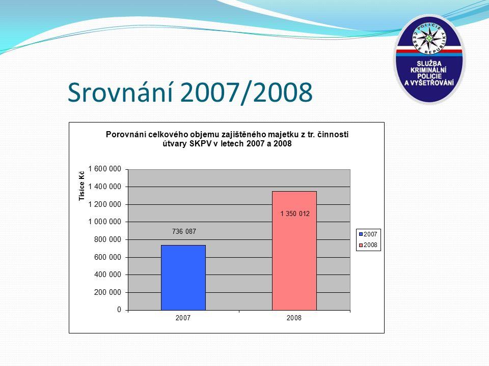 Srovnání 2007/2008