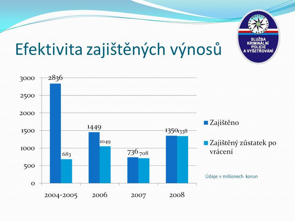 Efektivita zajištěných výnosů Údaje v milionech korun