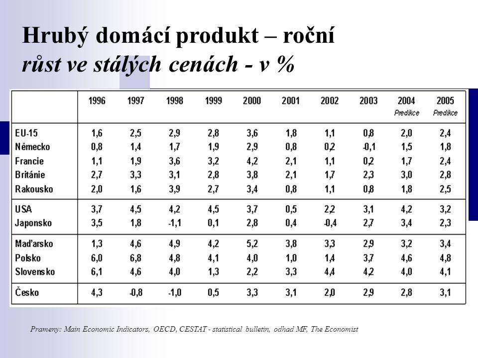 Prameny: Main Economic Indicators, OECD, CESTAT - statistical bulletin, odhad MF, The Economist Hrubý domácí produkt – roční růst ve stálých cenách - v %