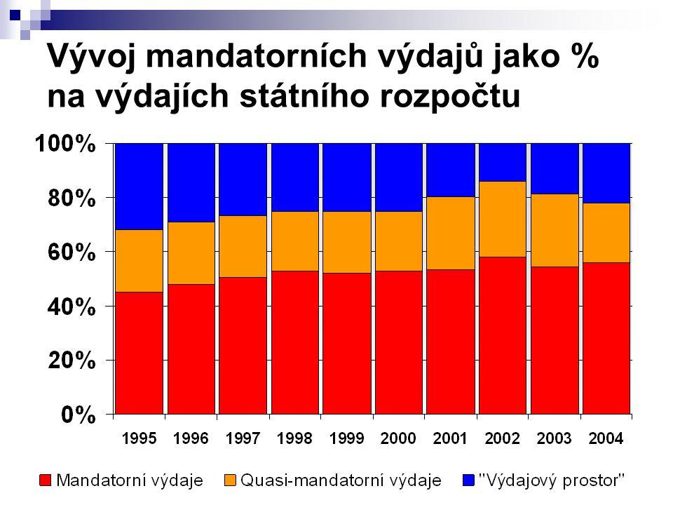 Vývoj mandatorních výdajů jako % na výdajích státního rozpočtu