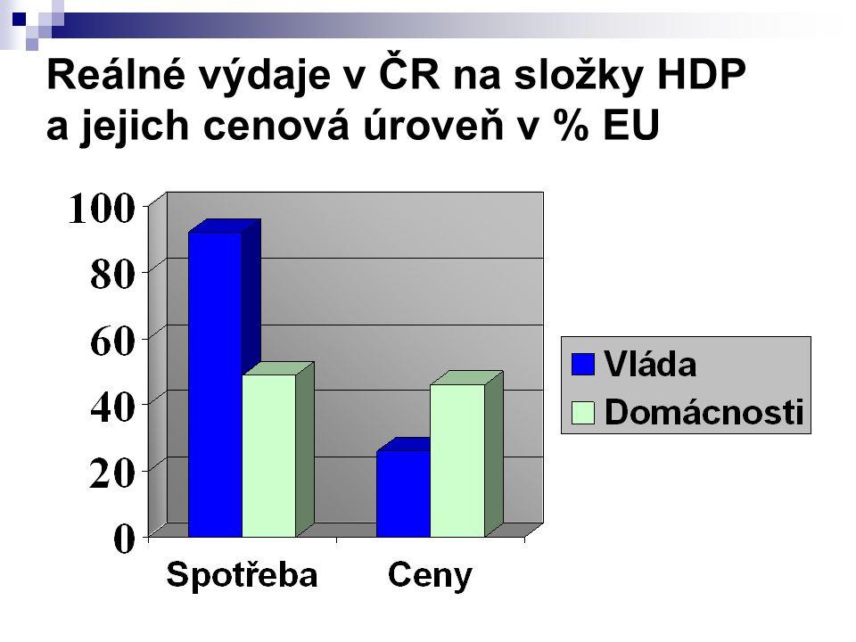 Reálné výdaje v ČR na složky HDP a jejich cenová úroveň v % EU