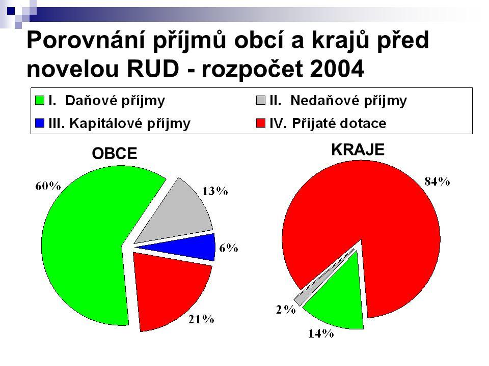 Porovnání příjmů obcí a krajů před novelou RUD - rozpočet 2004 OBCE KRAJE