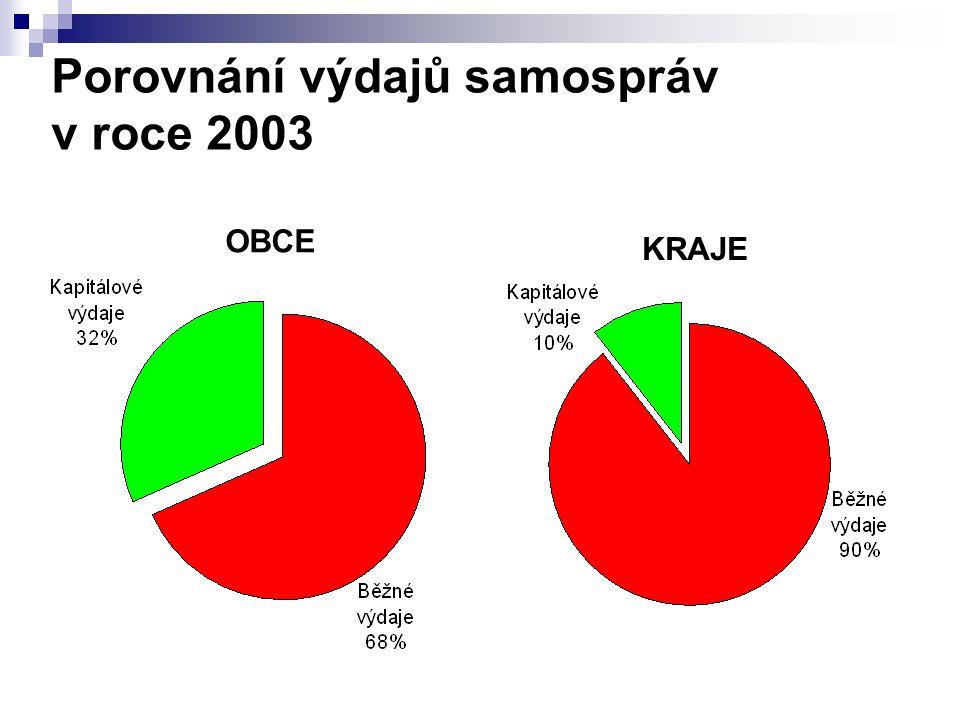 Porovnání výdajů samospráv v roce 2003 OBCE KRAJE