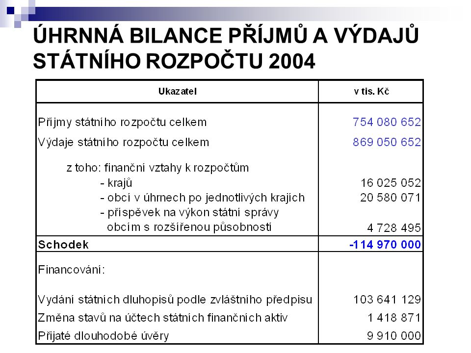 ÚHRNNÁ BILANCE PŘÍJMŮ A VÝDAJŮ STÁTNÍHO ROZPOČTU 2004