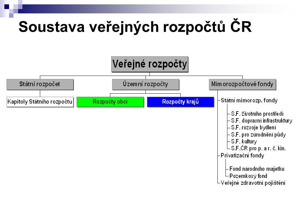 Soustava veřejných rozpočtů ČR