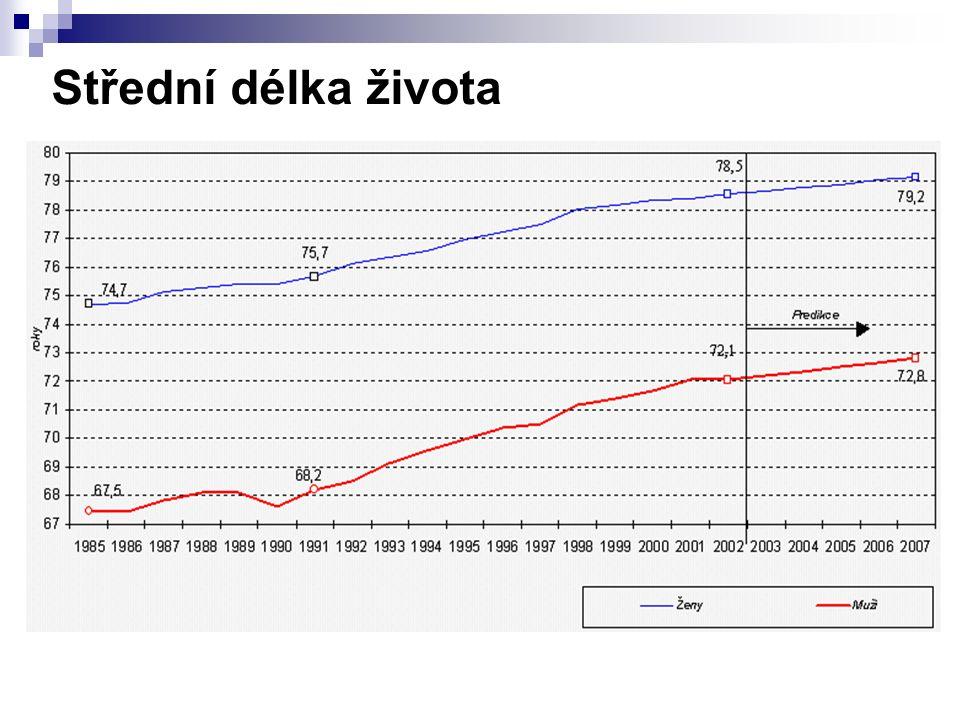 Porovnání příjmů obcí a krajů po novele RUD - rozpočet 2005 OBCEKRAJE