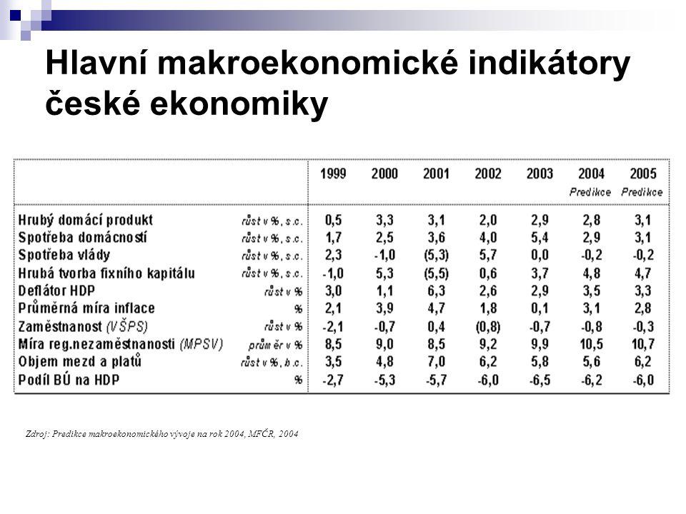 Hlavní makroekonomické indikátory české ekonomiky Zdroj: Predikce makroekonomického vývoje na rok 2004, MFČR, 2004