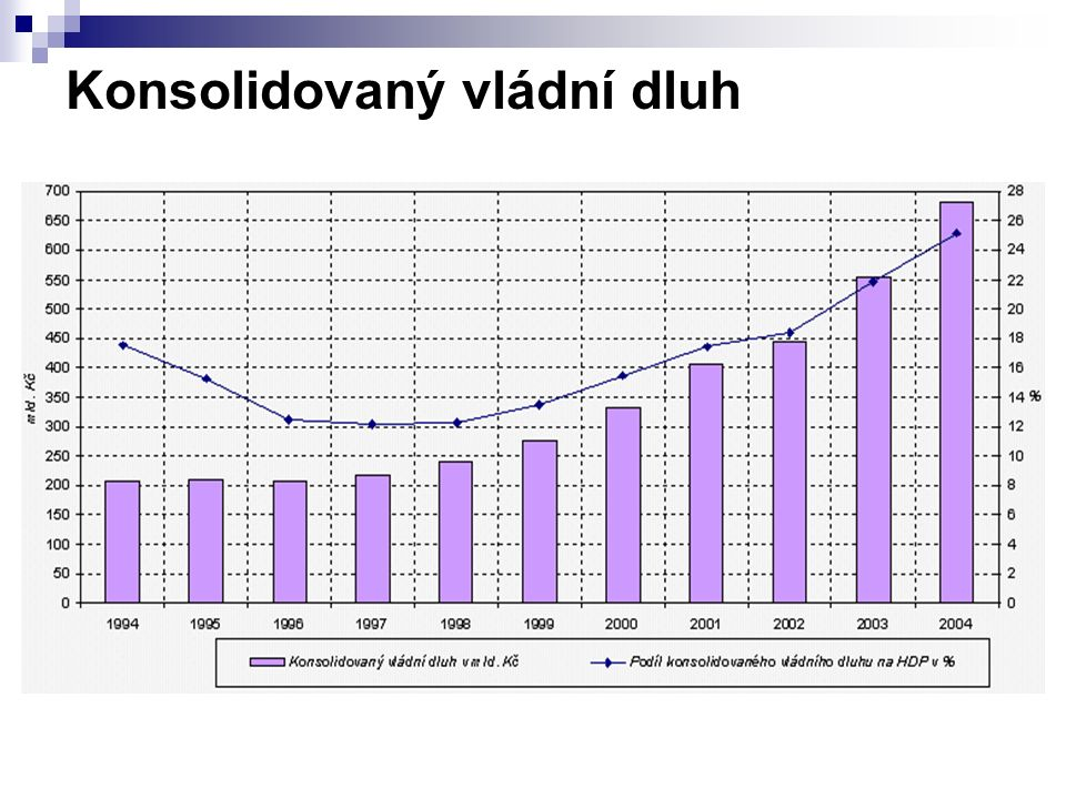 Kolik investují v roce 2005 OBCE KRAJE Státní rozpočet mld.