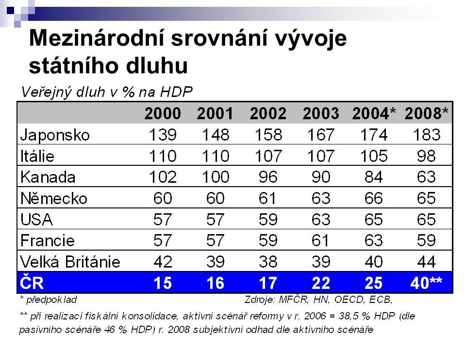 ÚHRNNÁ BILANCE PŘÍJMŮ A VÝDAJŮ STÁTNÍHO ROZPOČTU 2005
