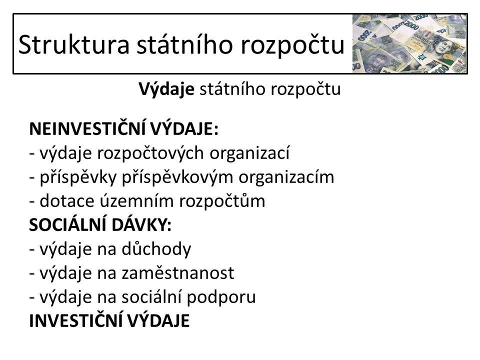 Výdaje státního rozpočtu NEINVESTIČNÍ VÝDAJE: - výdaje rozpočtových organizací - příspěvky příspěvkovým organizacím - dotace územním rozpočtům SOCIÁLNÍ DÁVKY: - výdaje na důchody - výdaje na zaměstnanost - výdaje na sociální podporu INVESTIČNÍ VÝDAJE Struktura státního rozpočtu
