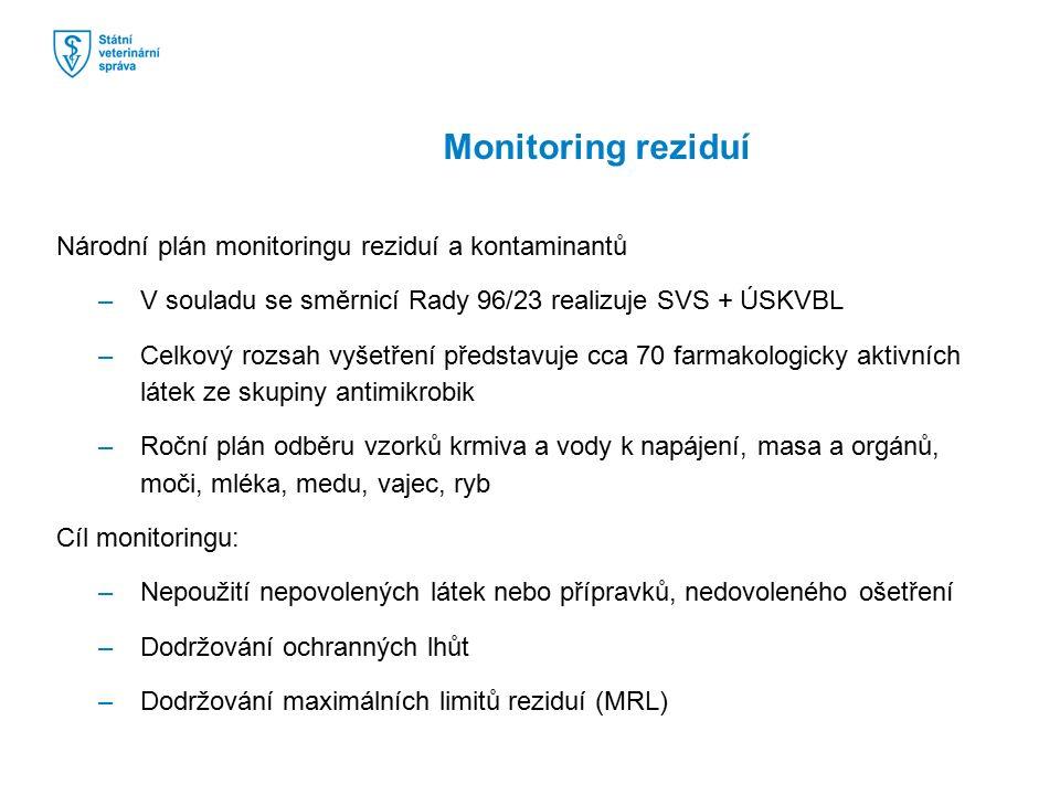 Národní plán monitoringu reziduí a kontaminantů –V souladu se směrnicí Rady 96/23 realizuje SVS + ÚSKVBL –Celkový rozsah vyšetření představuje cca 70