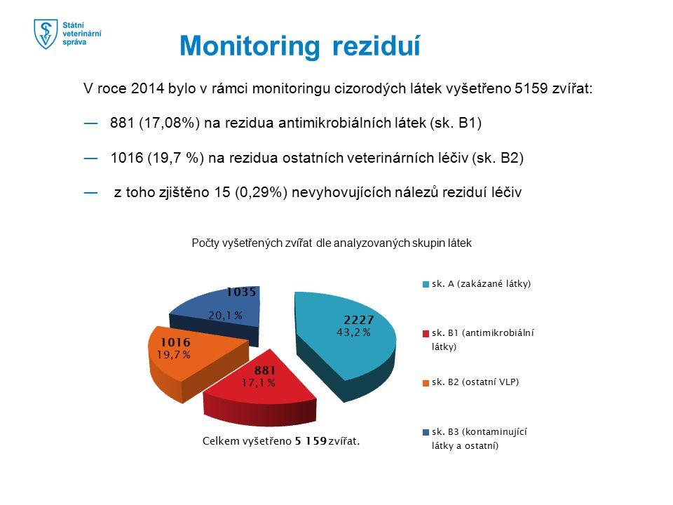 V roce 2014 bylo v rámci monitoringu cizorodých látek vyšetřeno 5159 zvířat: ―881 (17,08%) na rezidua antimikrobiálních látek (sk. B1) ―1016 (19,7 %)