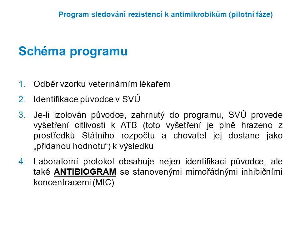 Program sledování rezistencí k antimikrobikům (pilotní fáze) 1.Odběr vzorku veterinárním lékařem 2.Identifikace původce v SVÚ 3.Je-li izolován původce