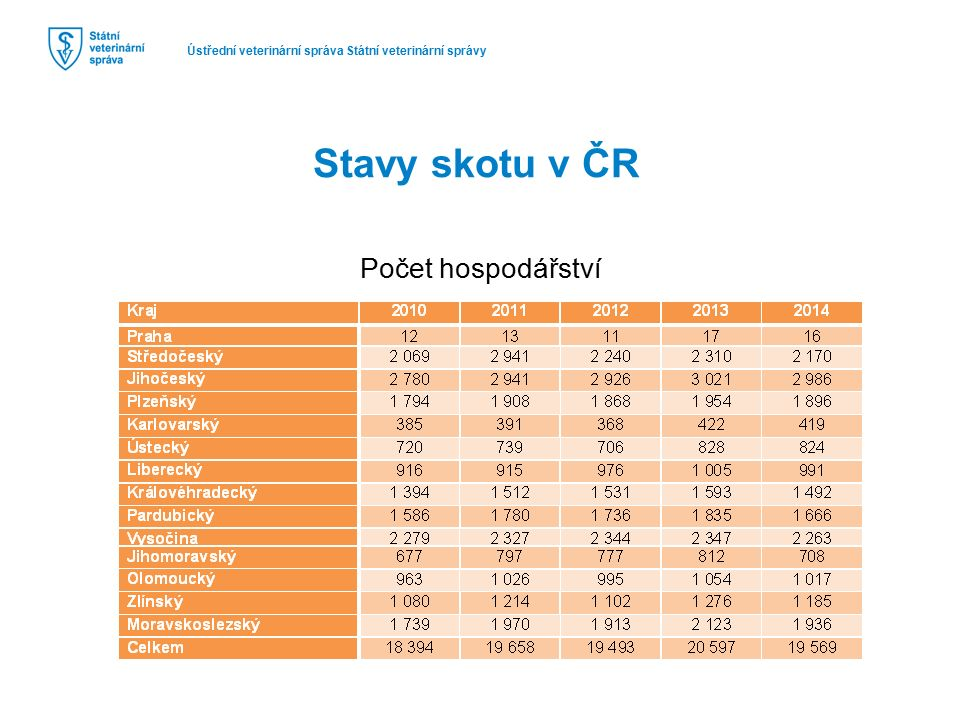 Ústřední veterinární správa Státní veterinární správy Stavy skotu v ČR Počet zvířat